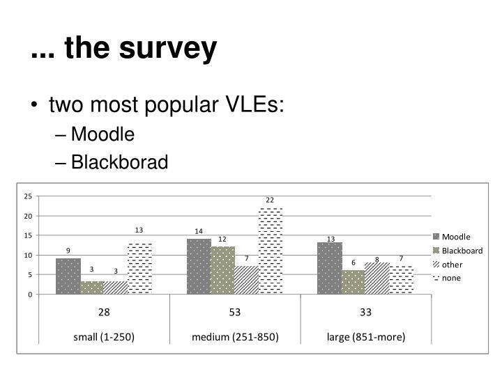 ... the survey