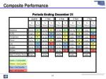 composite performance