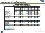 judges justices performance1