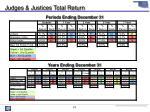 judges justices total return