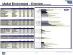 market environment overview as of 12 31 06