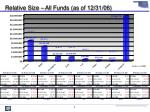 relative size all funds as of 12 31 06