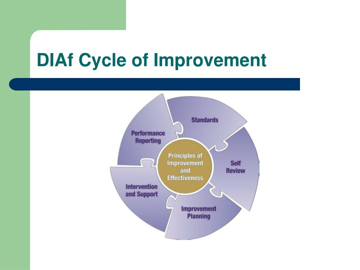 DIAf Cycle of Improvement