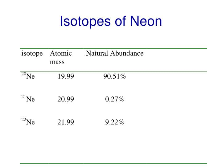 Isotopes of Neon