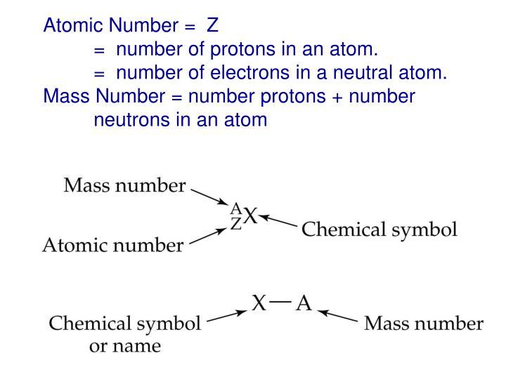 Atomic Number =  Z