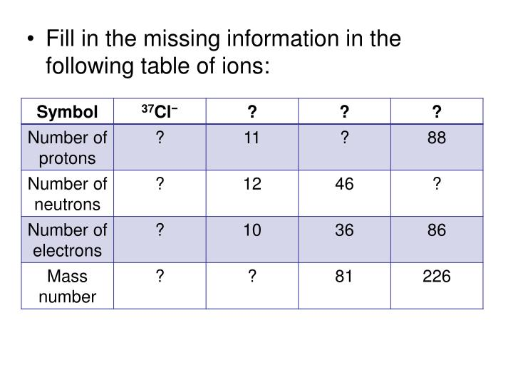 Fill in the missing information in the following table of ions: