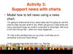 activity 3 support news with charts