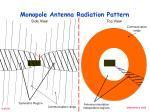 monopole antenna radiation pattern