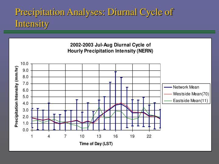 Precipitation Analyses: Diurnal Cycle of Intensity