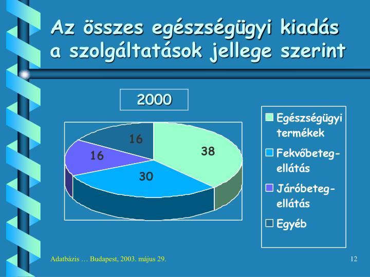 Az összes egészségügyi kiadás a szolgáltatások jellege szerint