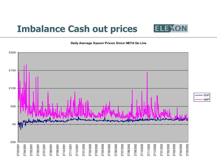 Imbalance Cash out prices