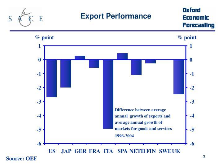 Export Performance
