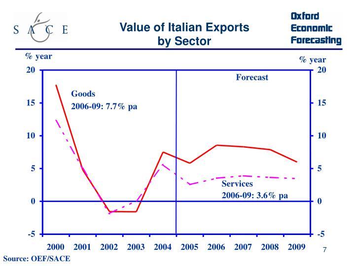 Value of Italian Exports