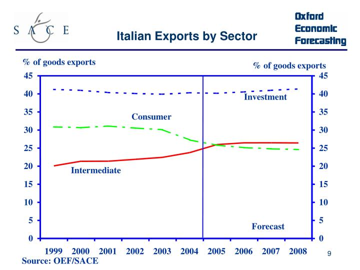 % of goods exports