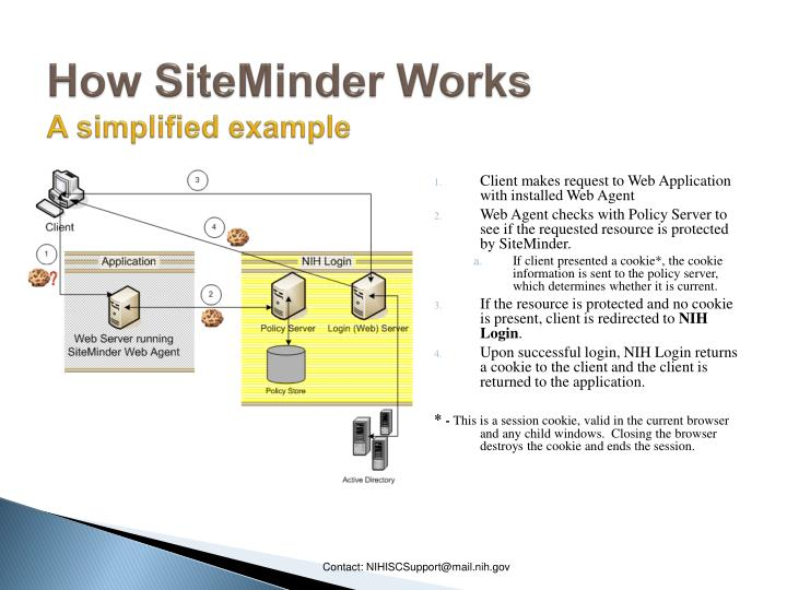 How siteminder works a simplified example
