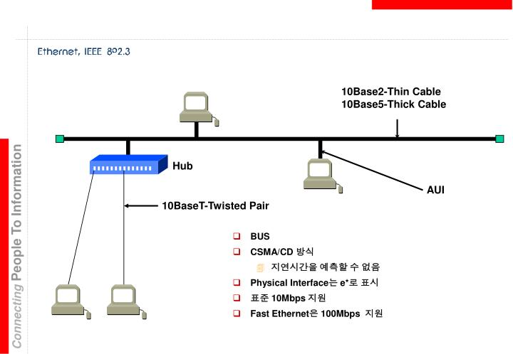 10Base2-Thin Cable