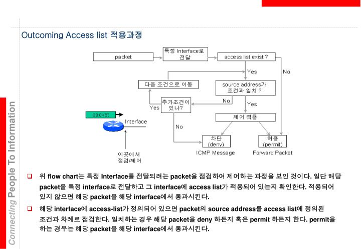 Outcoming Access list