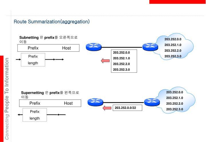 Route Summarization(aggregation)
