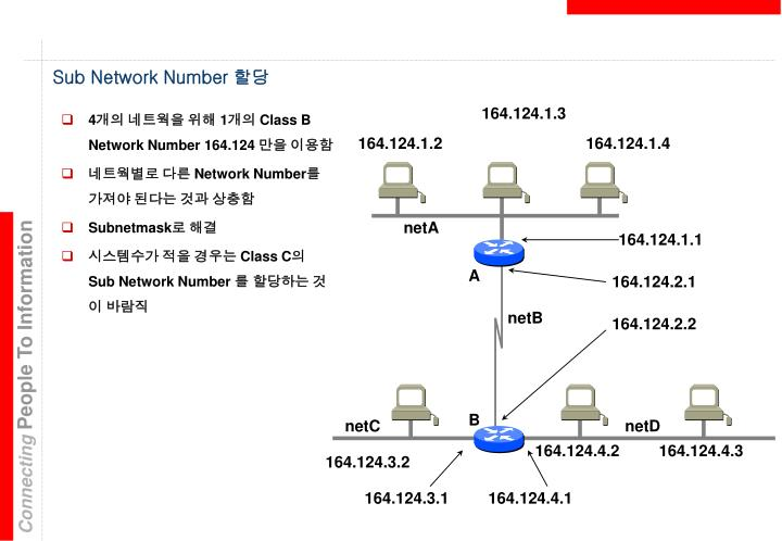 Sub Network Number
