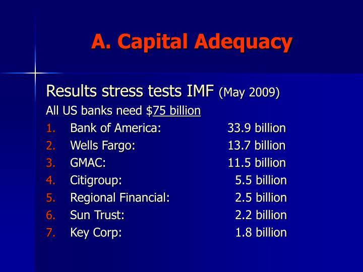 A. Capital Adequacy