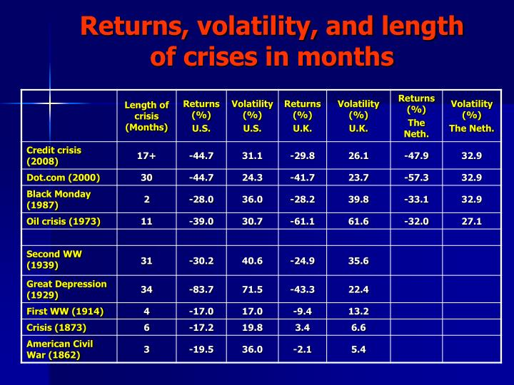 Returns, volatility, and length of crises in months