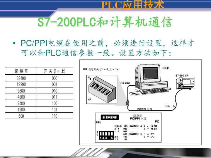 S7-200PLC