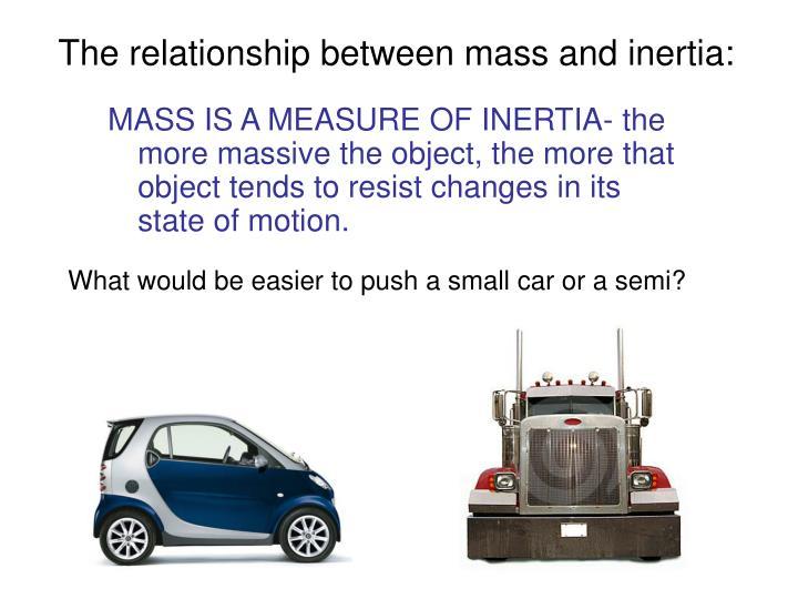 The relationship between mass and inertia: