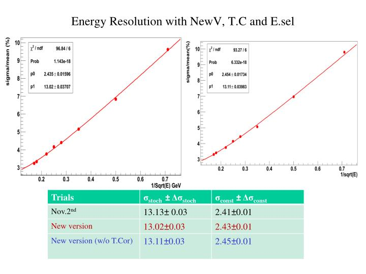 Energy Resolution with NewV, T.C and E.sel