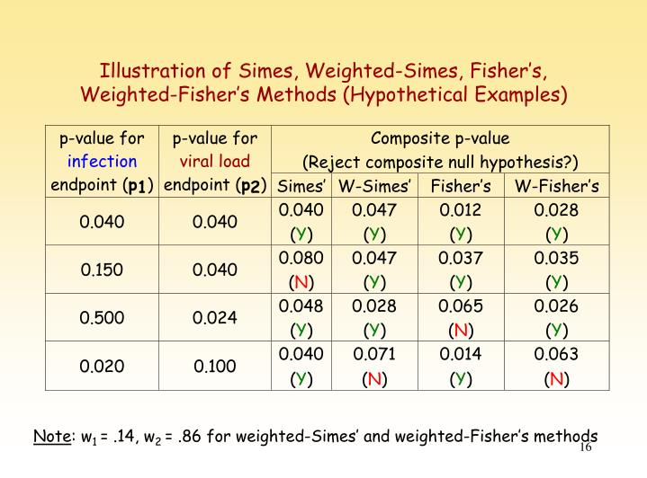 Illustration of Simes, Weighted-Simes, Fisher's, Weighted-Fisher's Methods (Hypothetical Examples)