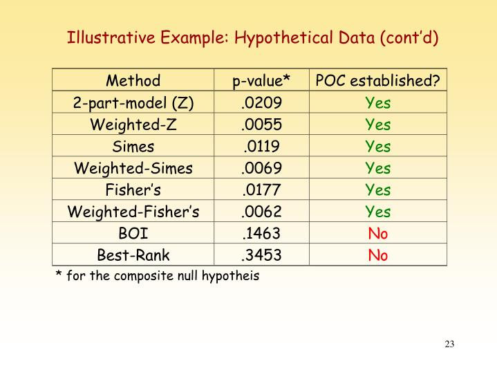 Illustrative Example: Hypothetical Data (cont'd)