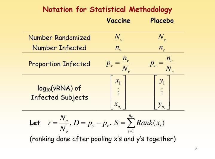 Notation for Statistical Methodology