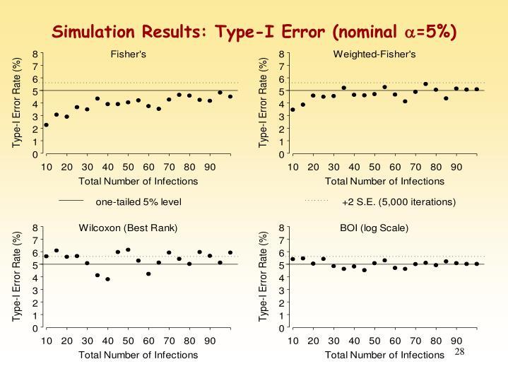 Simulation Results: Type-I Error (nominal