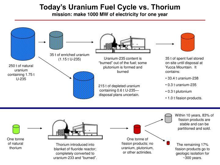 from Cody uranium thorium dating ppt
