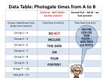 data table photogate times from a to b1