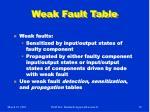 weak fault table