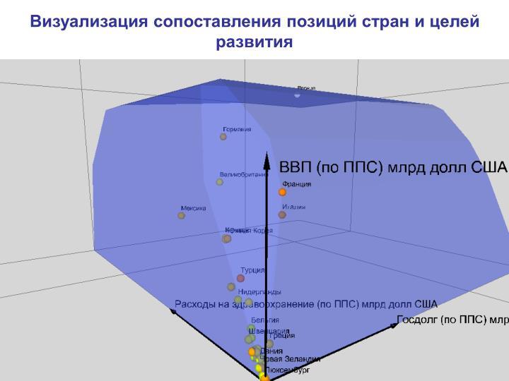 Визуализация сопоставления позиций стран и целей разв...