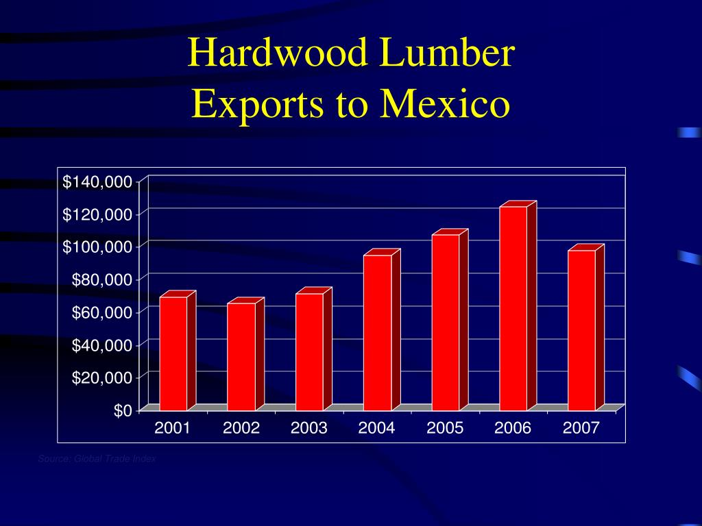 Ppt Us Hardwood Exports A Global Perspective Michael S