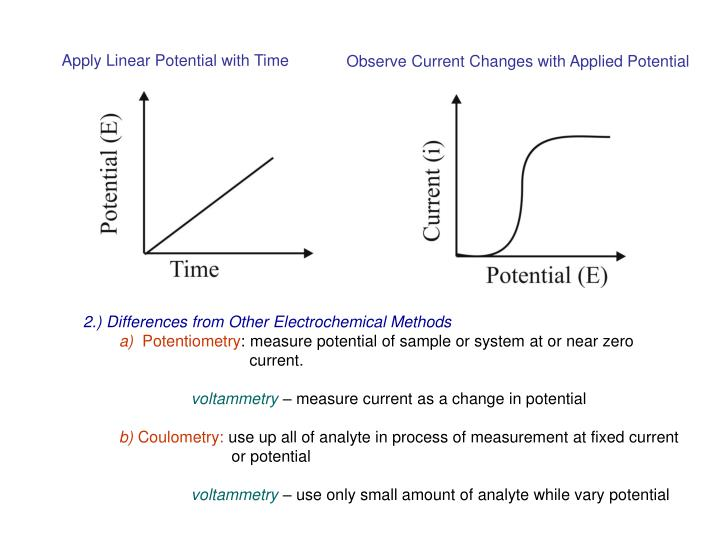 Apply Linear Potential with Time
