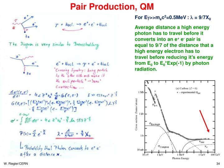 Pair Production, QM