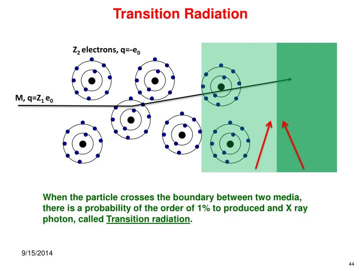 Transition Radiation