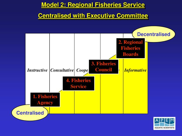 Model 2: Regional Fisheries Service