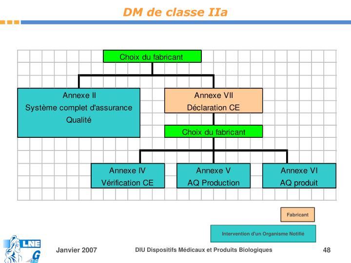 DM de classe IIa