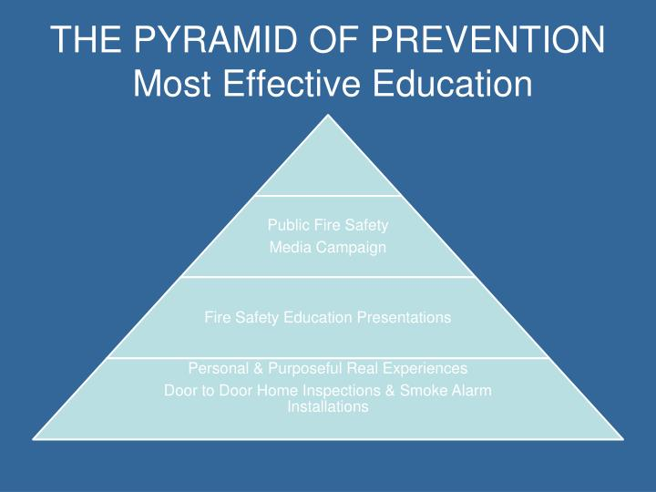 THE PYRAMID OF PREVENTION