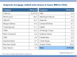 subprime mortgage related write downs of loans mbs cdos