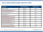 top ten subprime b c mortgage originators in 2006