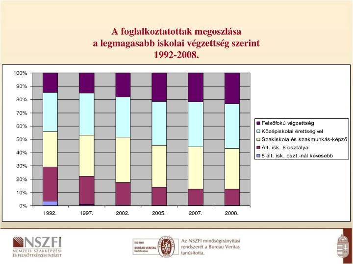 A foglalkoztatottak megoszl sa a legmagasabb iskolai v gzetts g szerint 1992 2008