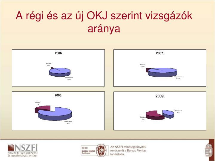 A régi és az új OKJ szerint vizsgázók aránya
