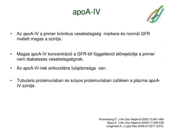 apoA-IV