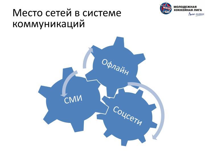 Место сетей в системе коммуникаций
