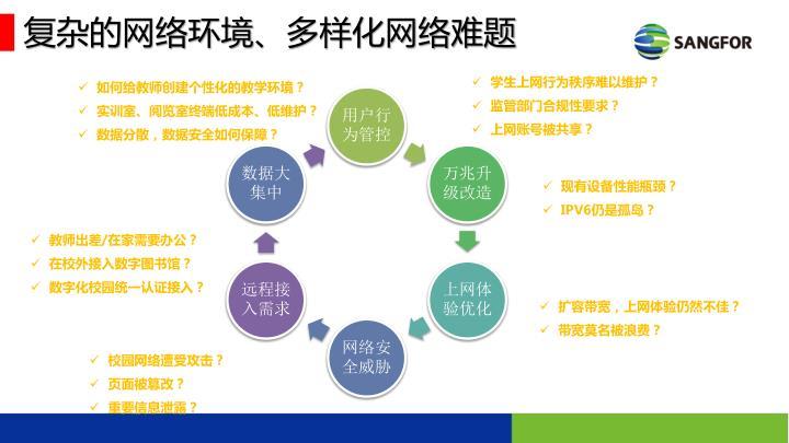 复杂的网络环境、多样化网络难题